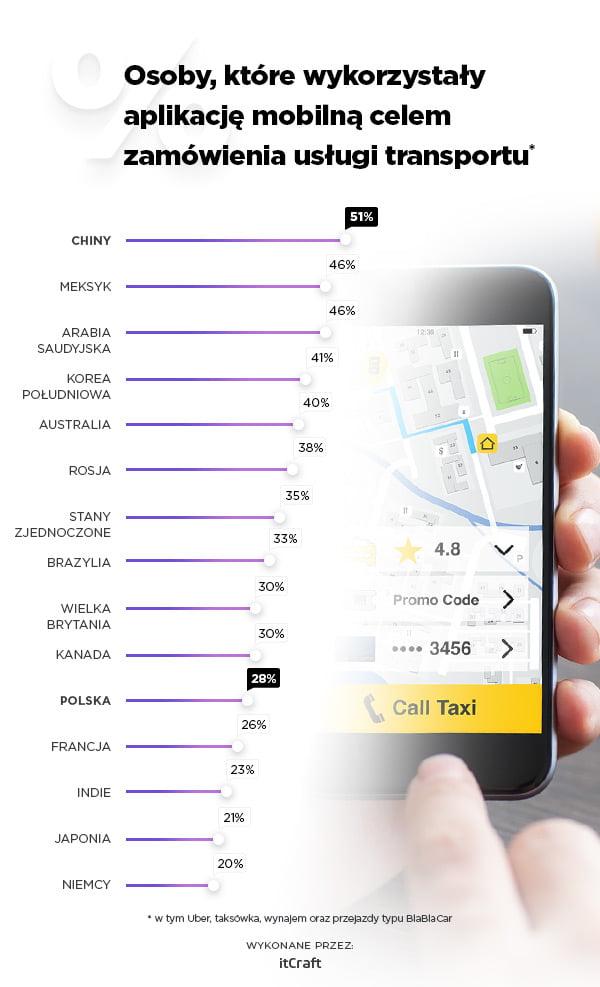 wykorzystanie aplikacji mobilne w transporcie