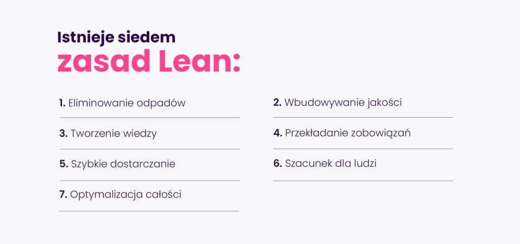 7 Zasad Lean