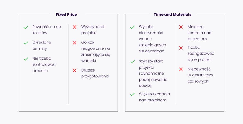 Zalety i wady umów Time and Materials oraz Fixed Price