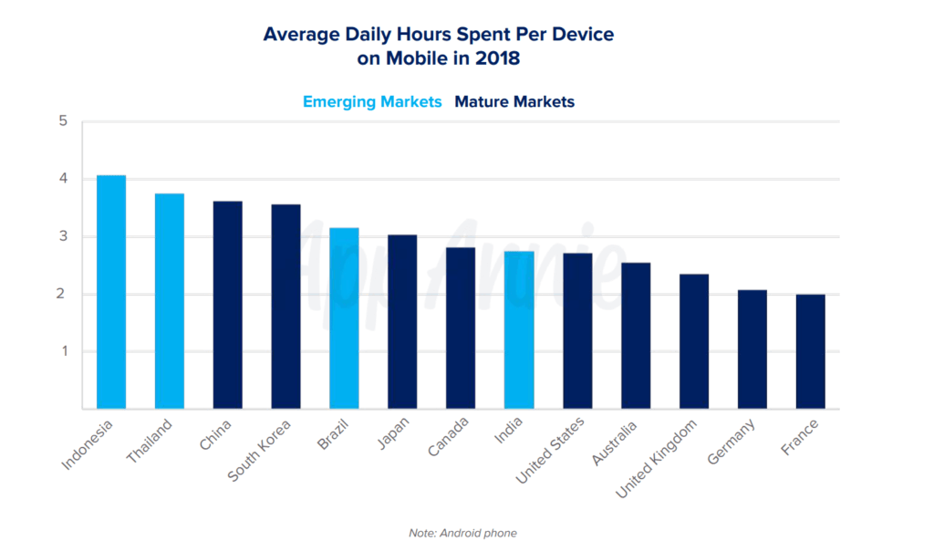 Average Daily Hours Spent Per Device on Mobile in 2018