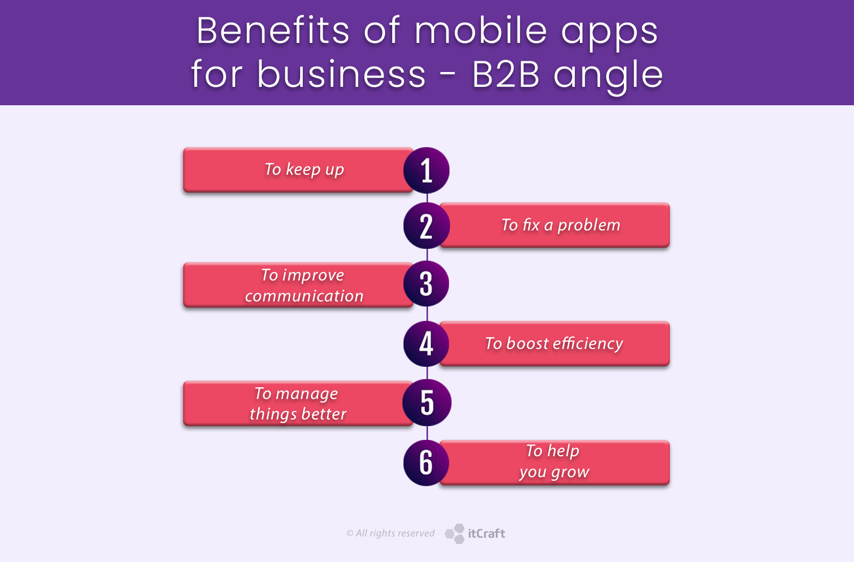 Benefits of mobile apps for business - B2B angle