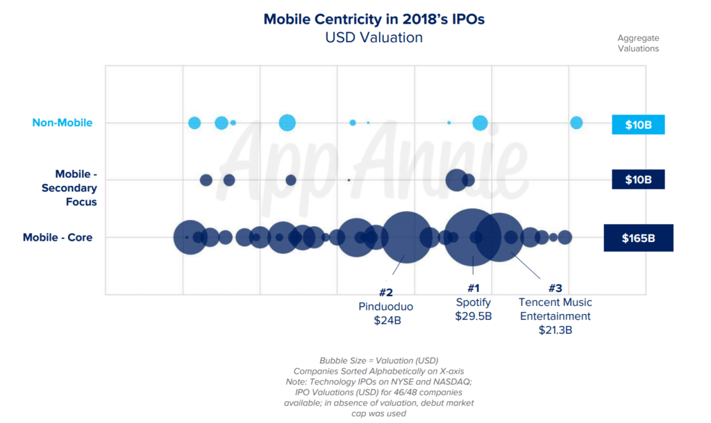 Mobile Centricity in 2018's IPOs