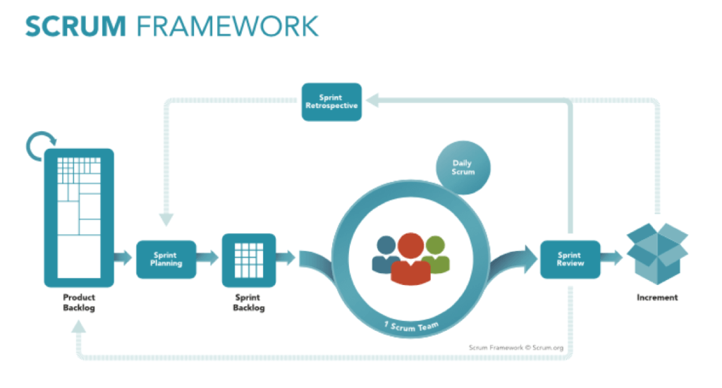 Scrum framework - Agile development plan