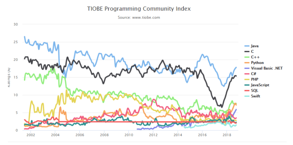 TIOBE Programming Comunity index