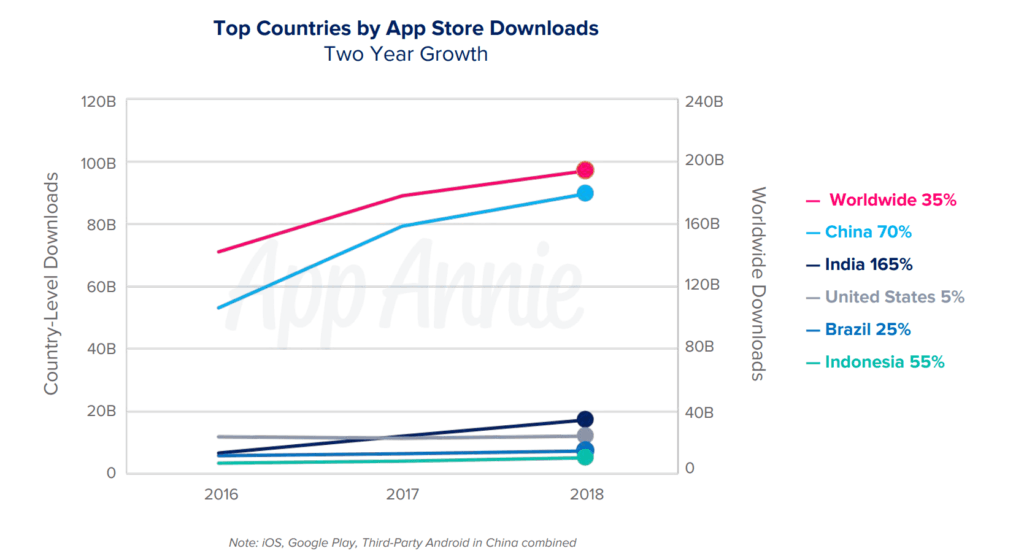 Apps by number of downloads