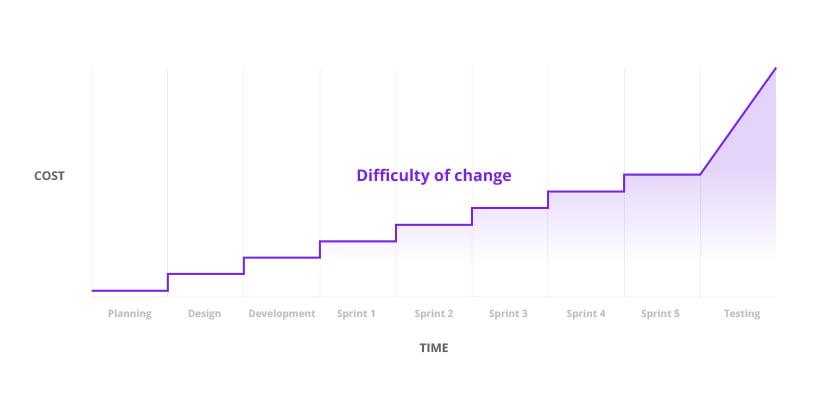 Wytwarzanie produktu- Metodologia Agile