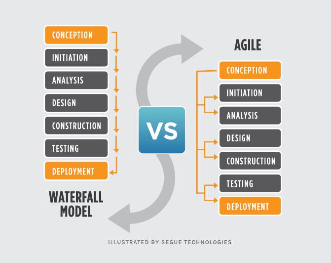 Waterfall model vs Agile diagram