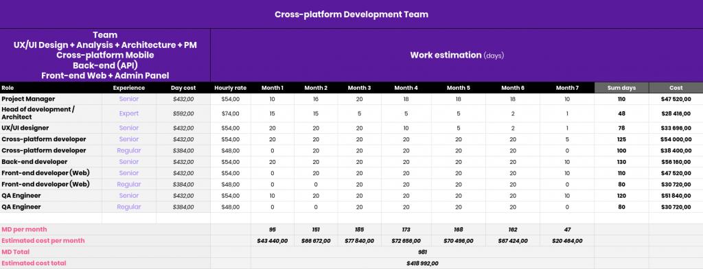 Rozwiązania Cross-Platformowe