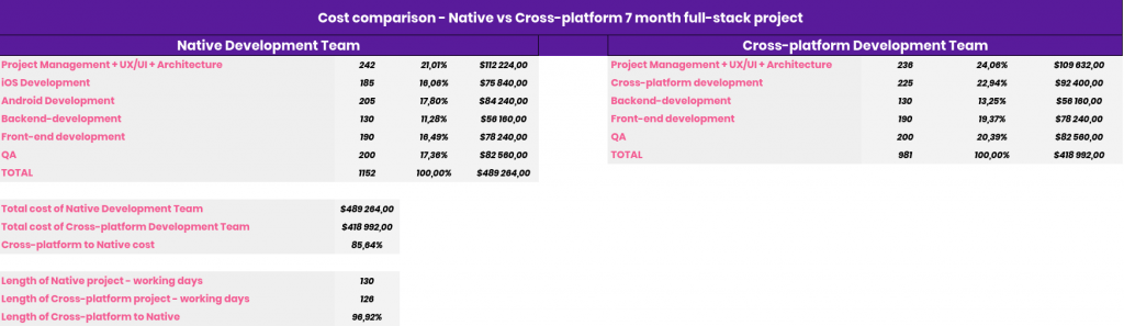 Porównanie cen Natywne vs Cross-platform