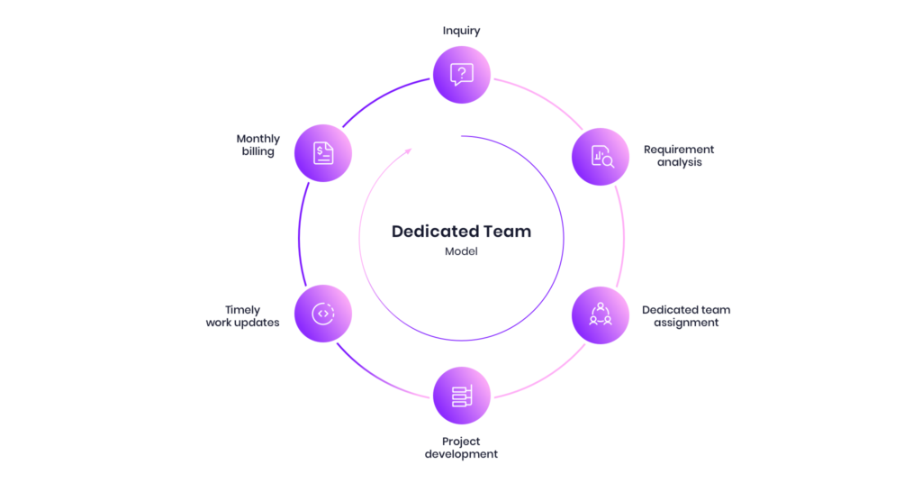 What is a dedicated team model?