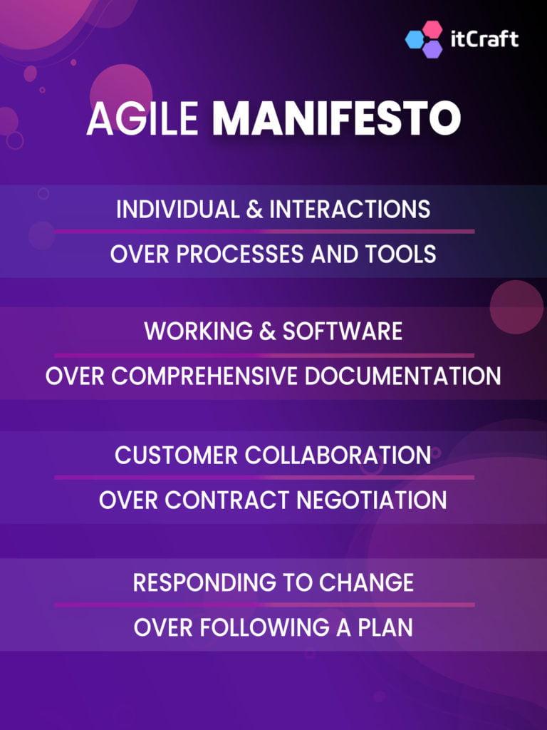 Agile Manifesto & 12 principles