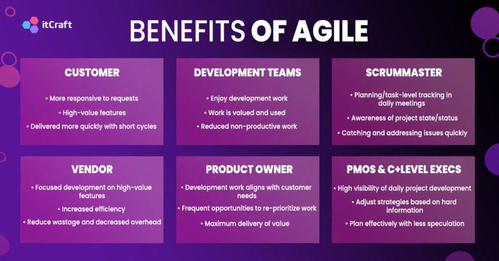 Benefits of Agile
