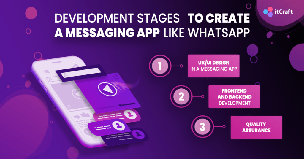 Development stages to create a messaging app like WhatsApp