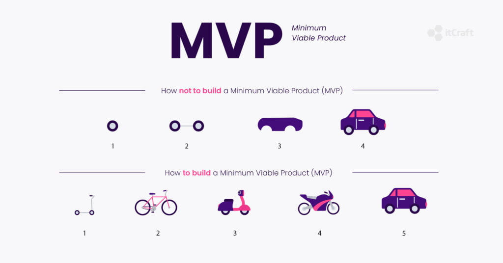 How to build a MVP