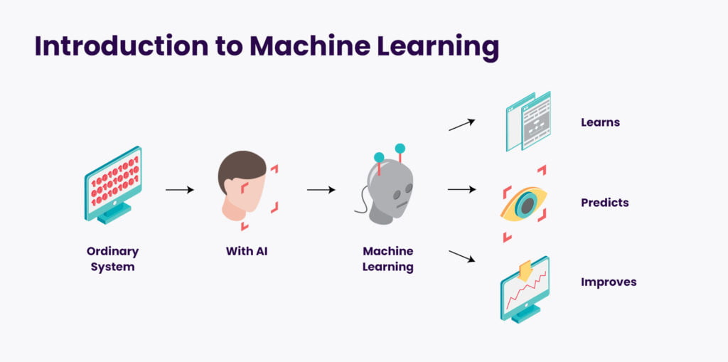 Our machine learning content - Introduction