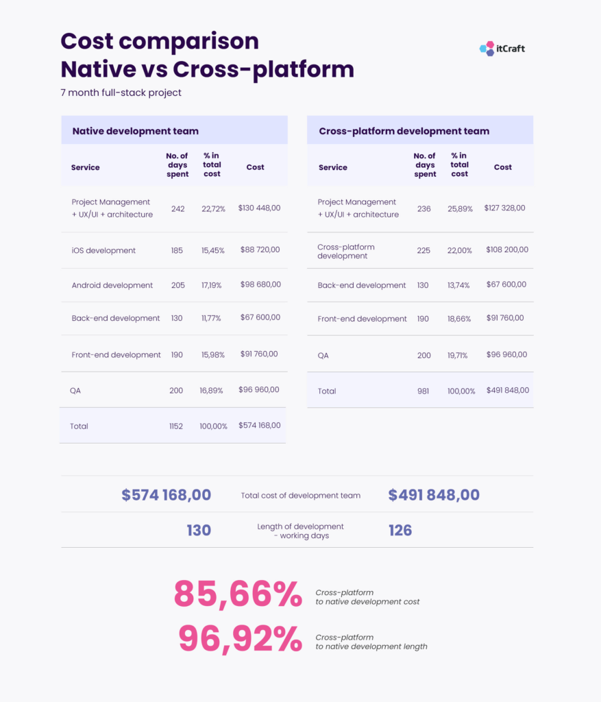Price comparison Native vs cross-platform table