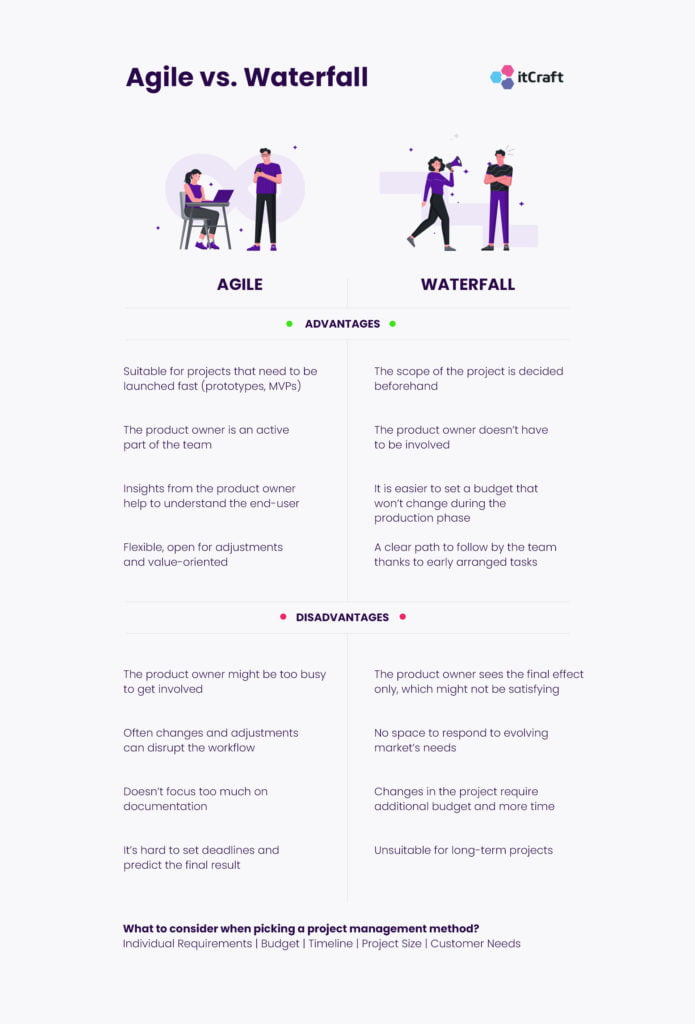 Agile vs Waterfall - Advantages and Disadvantages - Infographic itCraft