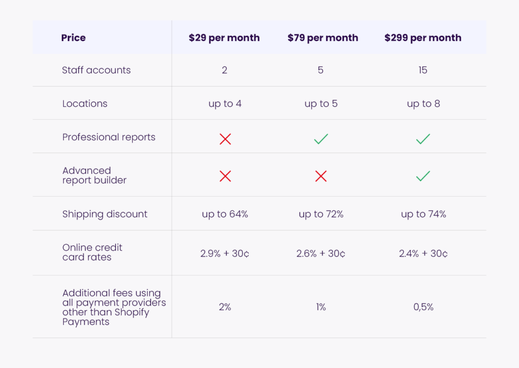 Table - woocommerce vs shopify - plans
