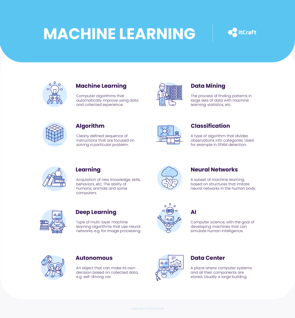 Machine learning vs deep learning - the process